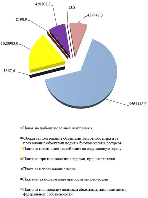 Налог на добычу полезных ископаемых рефераты > найдено в каталоге Налог на добычу полезных ископаемых рефераты
